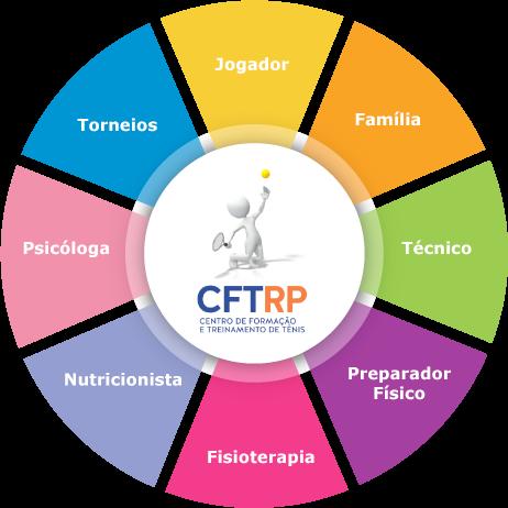 Ciclo do Trabalho do CFTRP - Jogadores