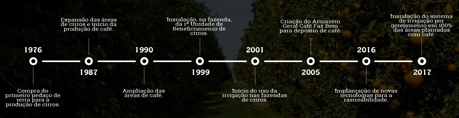 Timeline-geral